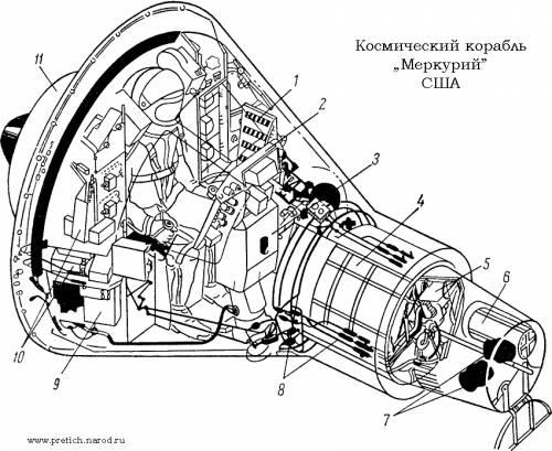 """Конструктивно-компоновочная схема космического корабля  """"Меркурий """". представляет собой по существу герметическую..."""